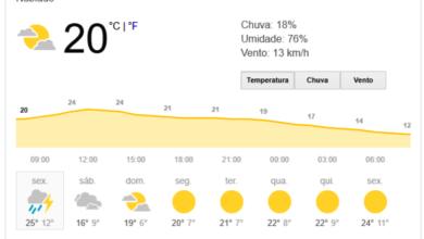 Photo of Previsão de chuva expressiva em todo o Paraná, nesta sexta-feira